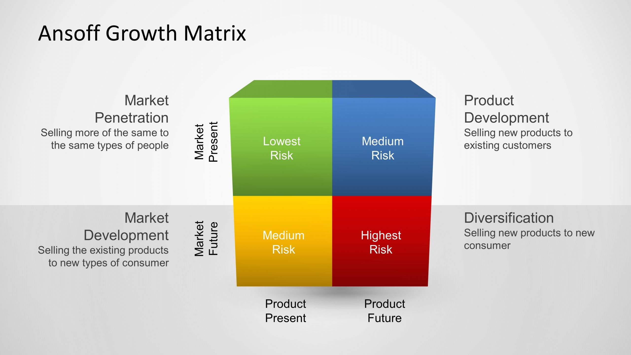 Ansoff-growth-matrix