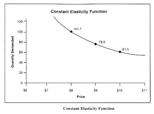 constant elasticity demand curve